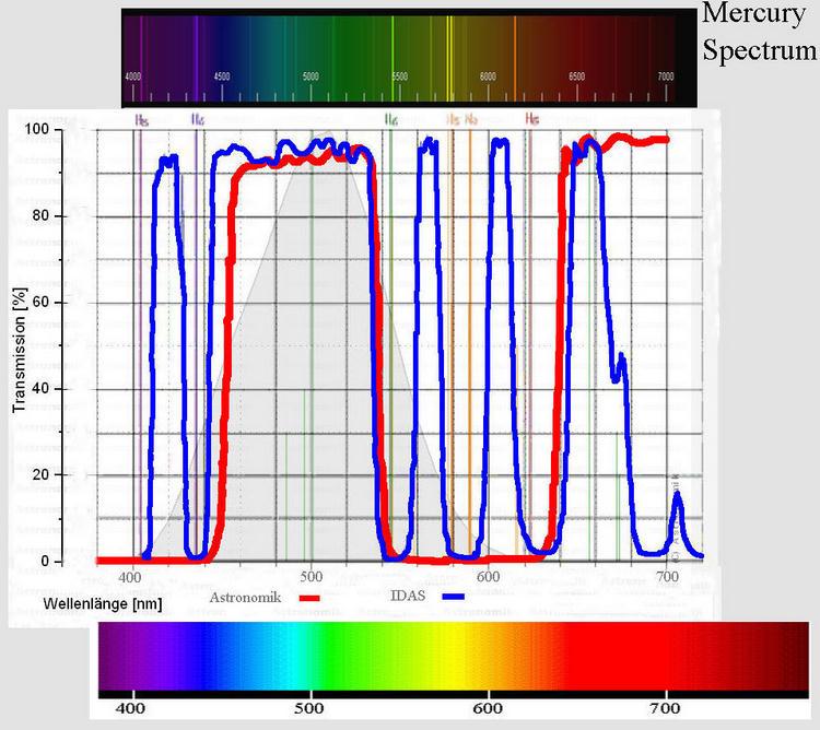 Mercury Spectrum The Mercury Spectrum Fall
